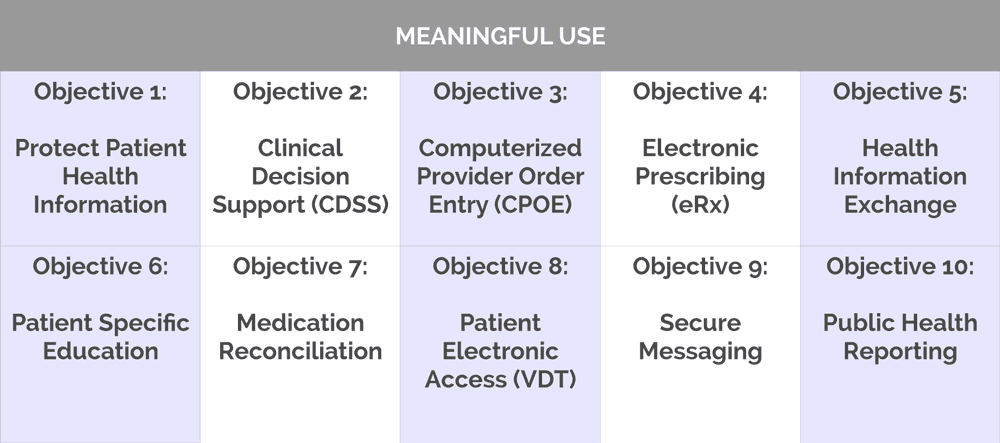Meaningful-Use-chart_v2