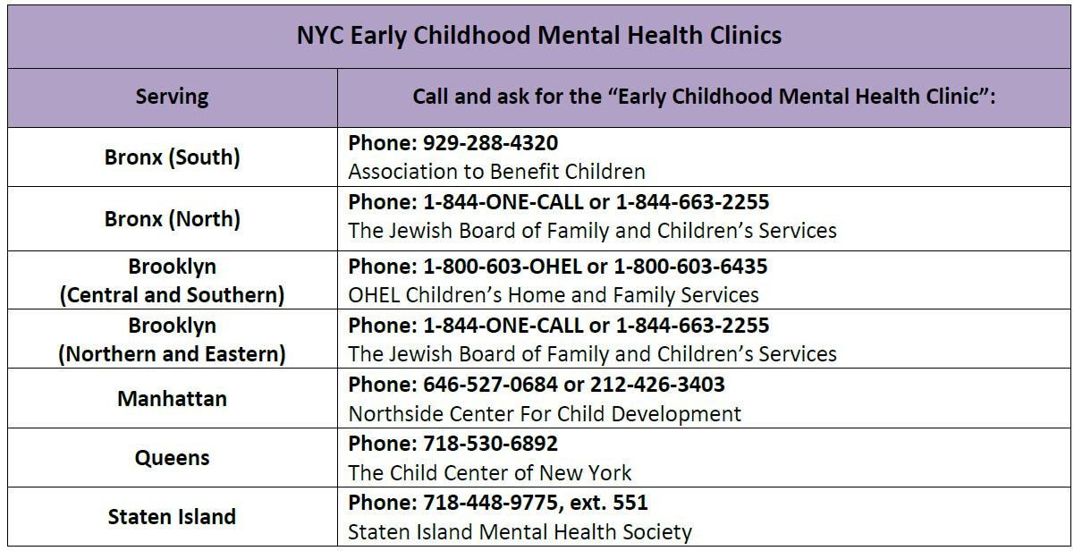 NYC Early Childhood Mental Health Clinics.png